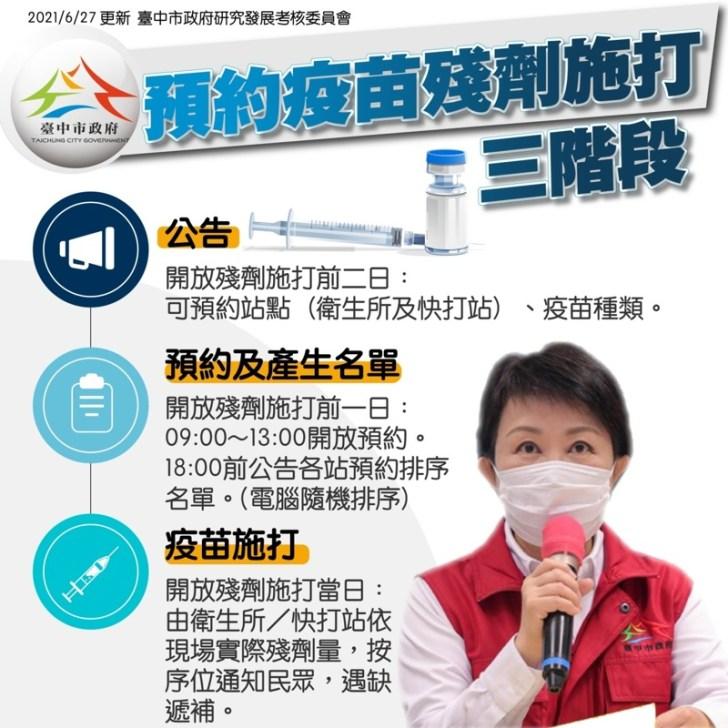 20210627223251 29 - 台中市公布疫苗殘劑施打預約方式!預約官網明天上線!