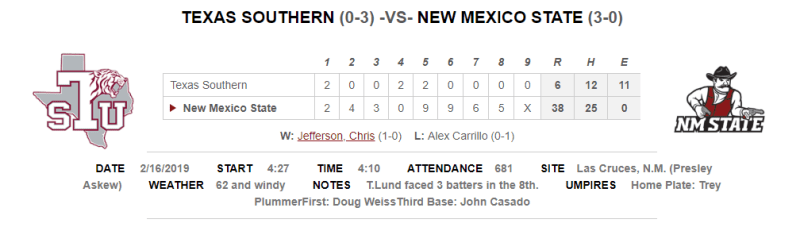 New Mexico State, New Mexico State Baseball Scores 62 Runs In One Day