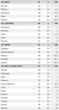 MLB 2020 Season Standings - NL