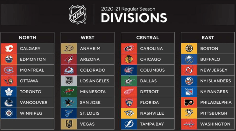 New NHL Divisions