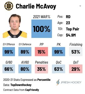 Charlie McAvoy Player Card