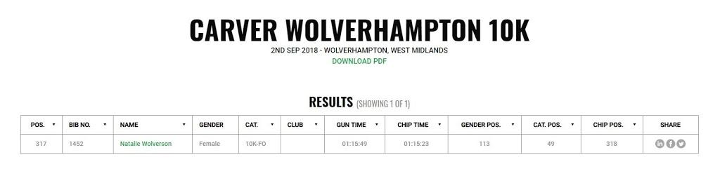 Wolverhampton 10k Results