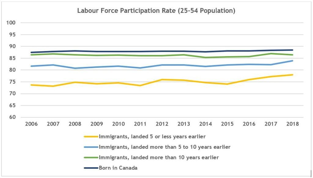 A Perfect Scorecard: Canada's immigrants are faring much better in the labour market thumbnail