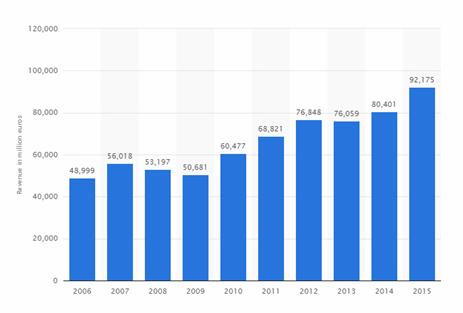 BMW Revenue Graph
