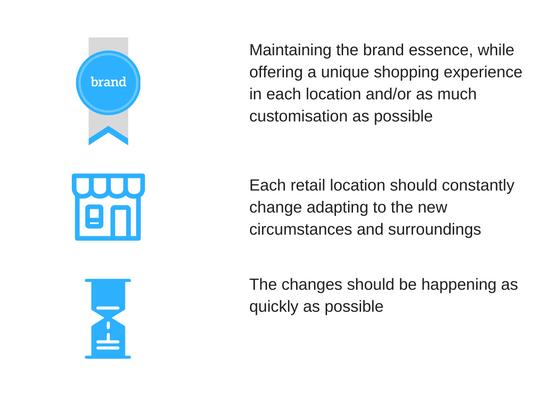 CB successful retail