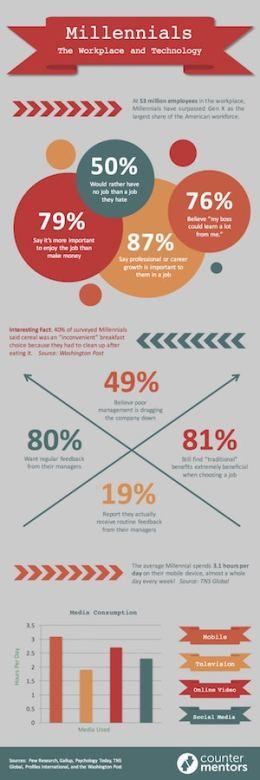 CounterMentors Infographic - Millennials