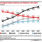 Amazon Music Will Be A Game Changer (NASDAQ:AMZN) | Seeking Alpha
