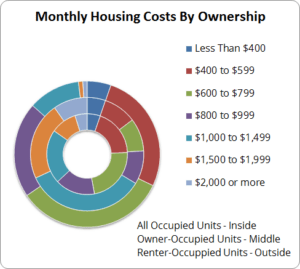 ACS_HousingCostbyOwnership
