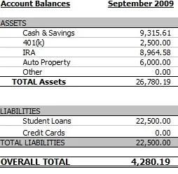couple money net worth September 2099