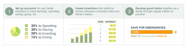 Check out how FamZoo can help your family with money.