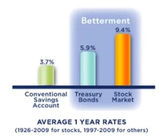 investment return rates