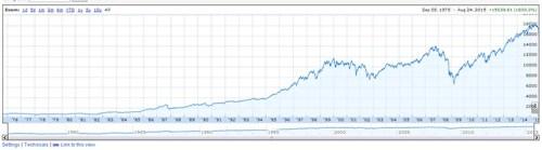 Stock market performance