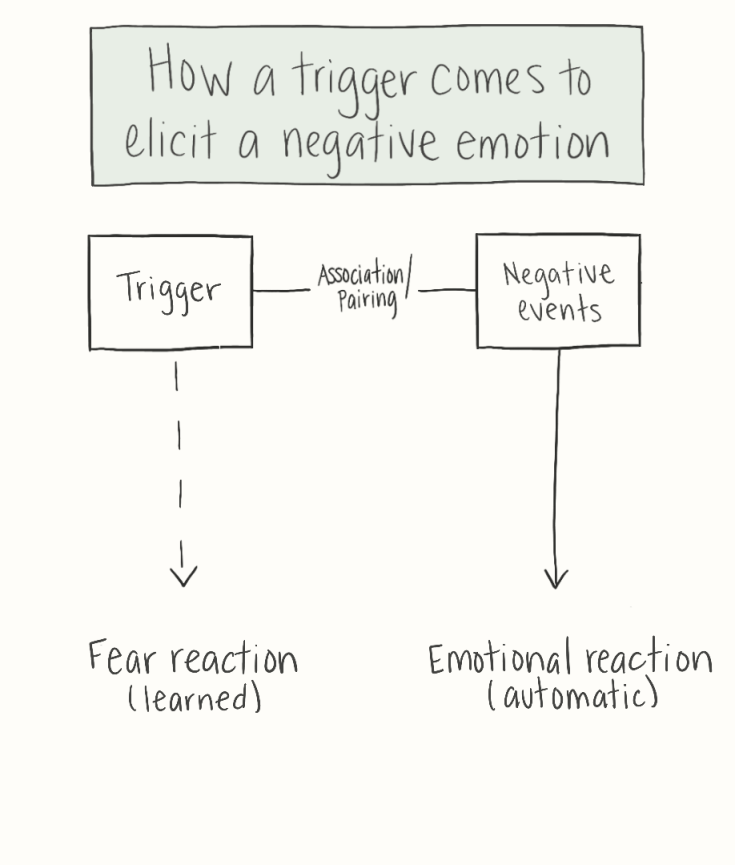 Drawing explaining how a trigger comes to elicit a negative emotion