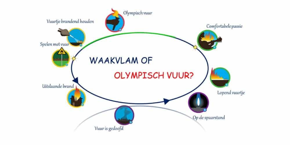 cyclus teamontwikkeling en teamenergie