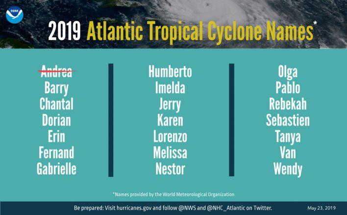 Noms des ouragans en 2019