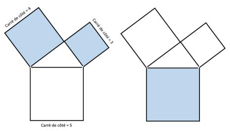 Une image contenant carré  Démonstration du théorème de Pythagore par des carrés