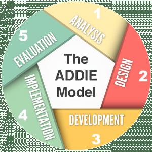 Image of ADDIE Model