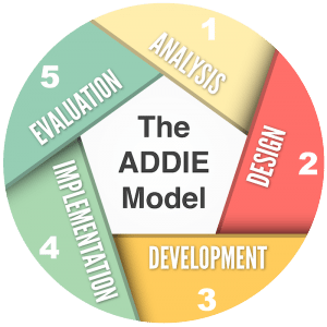 Image of ADDIE Model