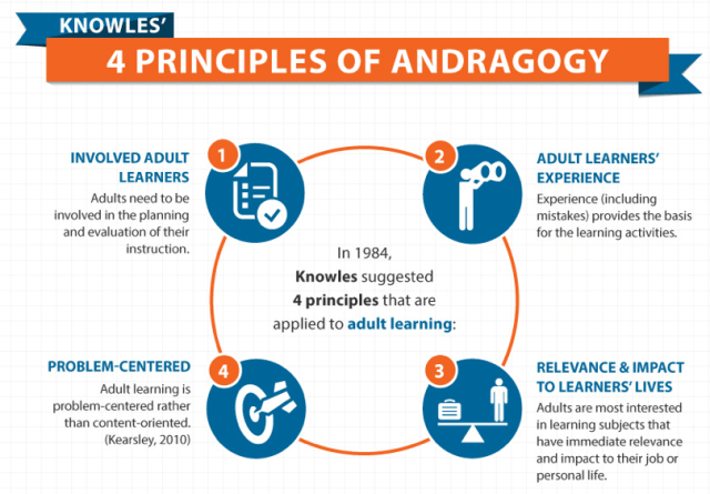 adult-learning-principles