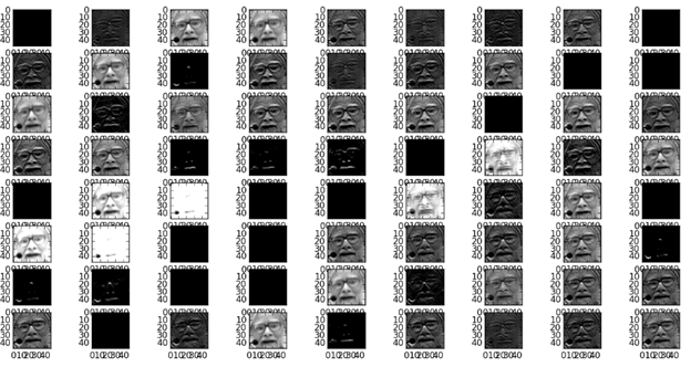 Facial Expression Recognition Classifiers with Feature Engineering