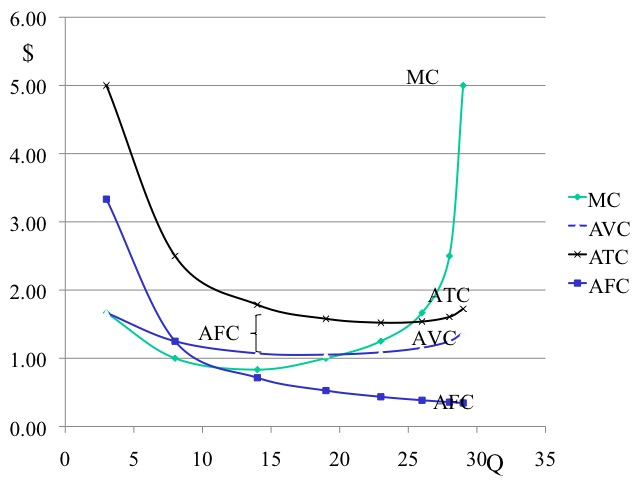 Fixed Cost Variable Cost Graph