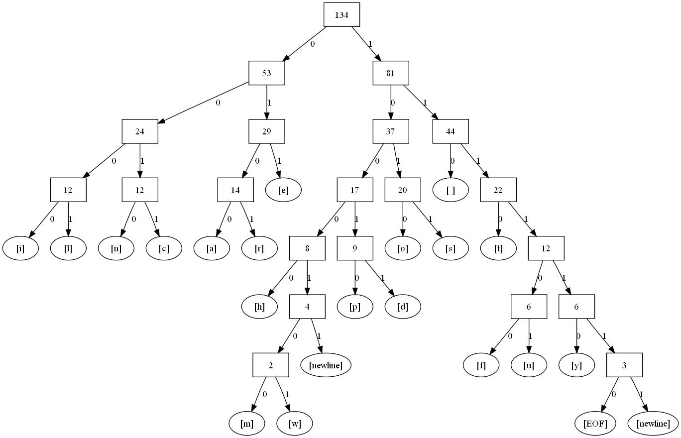 42 Draw Tree Diagram Latex Printable Worksheet