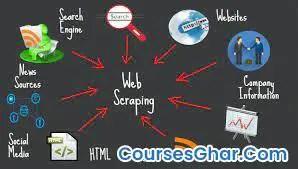 Web Scraping, API ,Beautiful Soup and Pandas using Python