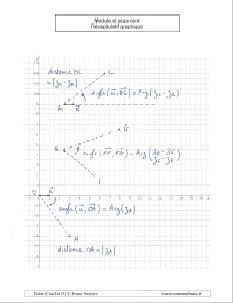 module et argument nombre complexe - recapitulatif graphique dans un repere