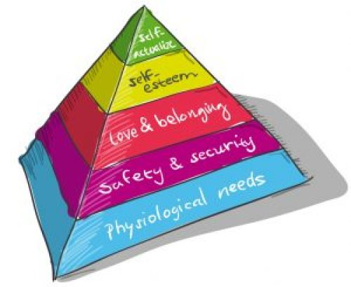 Maslow's Hierarchy of Needs Pyramid and Witness Needs