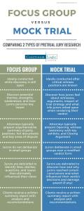 Infographic about focus groups vs mock trials