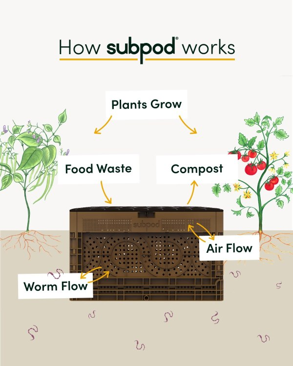 How Sub Pod In Ground Composter Works