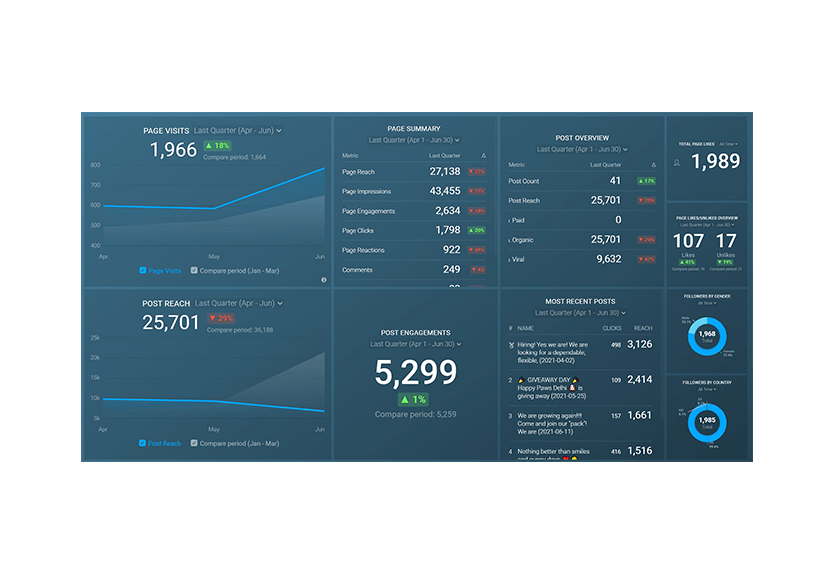 Marketing Analytics Through Databox Example