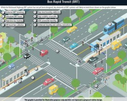 Graphic showing theoretical design of BRT