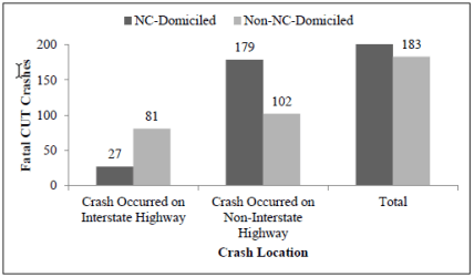 Most fatal CUT crashes occur off interstate and involve NC-domiciled carriers