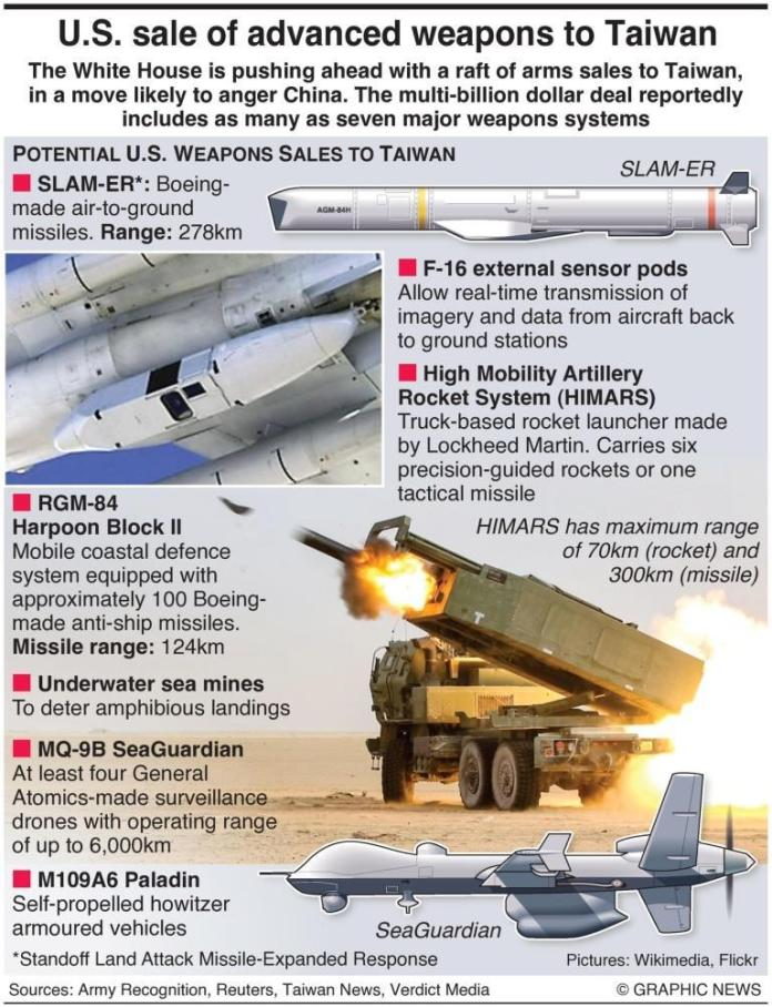 Infographic: White House moving forward with arms sales to Taiwan | Dhaka  Tribune