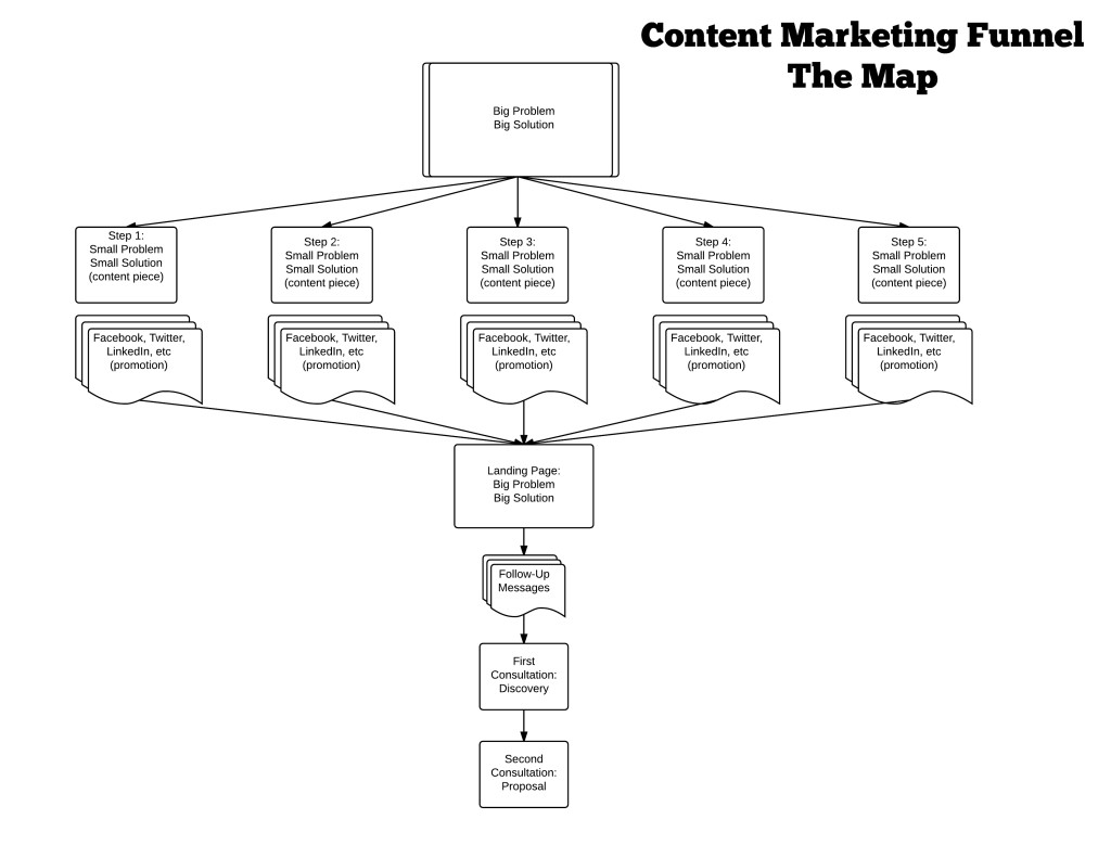 Content Marketing Funnel Coveted Consultant