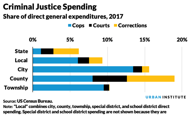 A chart shows 2017 criminal justice spending as a share of direct general expenditures for state, local, city, county, and townships.