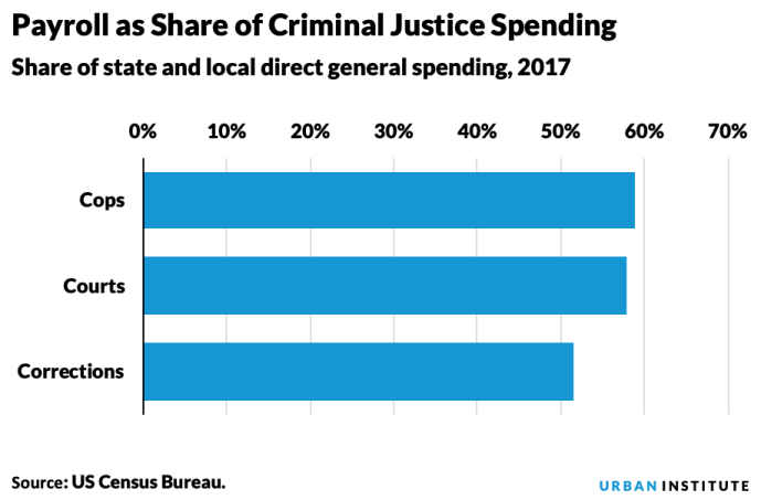 A chart shows payroll as a share of 2017 state and local direct general spending on criminal justice functions.