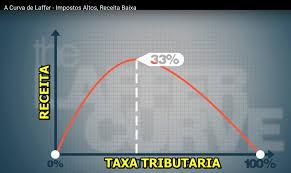 A Curva de Laffer, governo, impostos e seu bolso