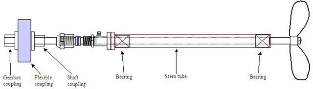fixed shaft