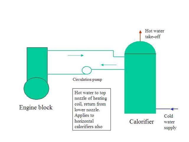 Calorifier plumbing