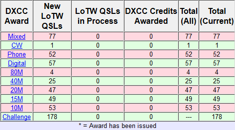 KN5S DXCC before