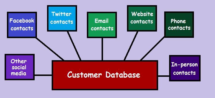 contactdatabase