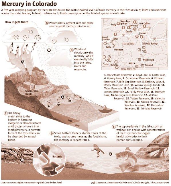 Mercury in Colorado graphic via The Denver Post