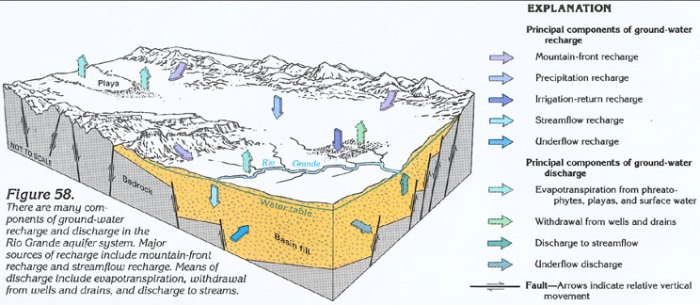 San Luis Valley Groundwater