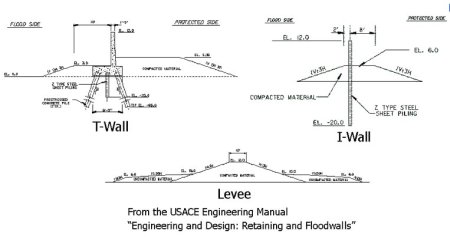 Retaining and floodwall design via the USACE