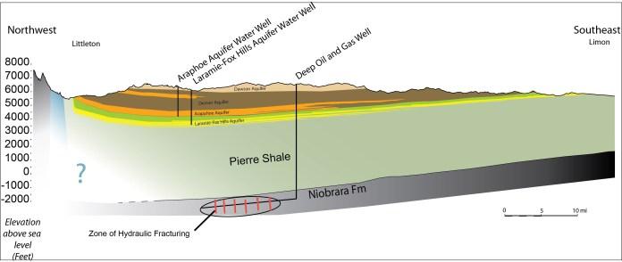 Denver Basin cross section niobrara shale