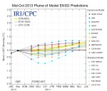 Mid-October 2013 Plume of model ENSO predictions via the Climate Prediction Center