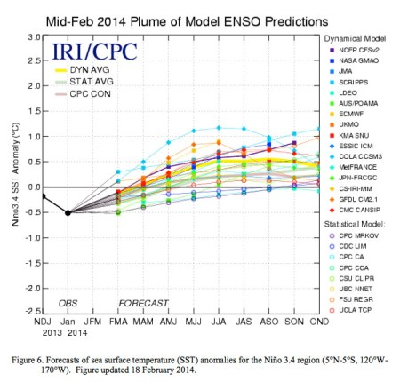 mid022014plumeofmodelensopredictions