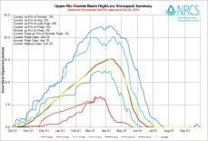 Upper Rio Grande River Basin High/Low graph October 28, 2014 via the NRCS